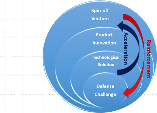 Ventures Acceleration